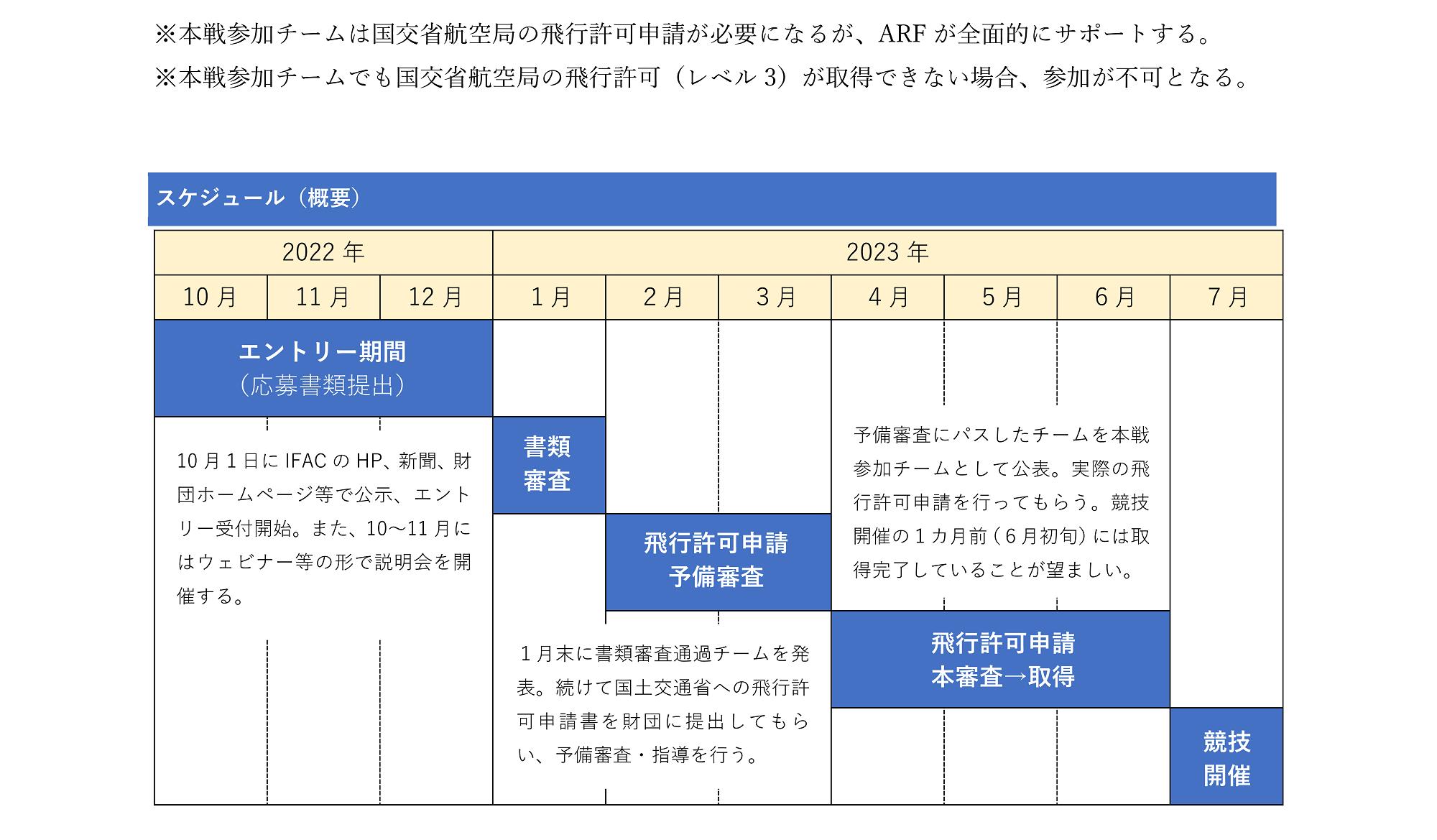 IFAC2023・ARF World Drone Competition(スケジュール)